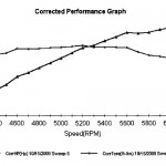 Edelbrock Buick Dyno Results - Graph