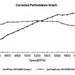Edelbrock Buick Dyno Results - Graph